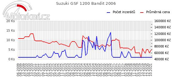 Suzuki GSF 1200 Bandit 2006