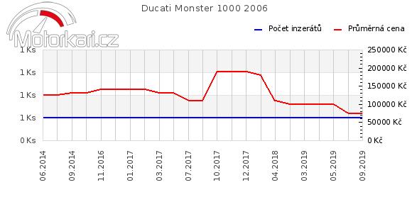 Ducati Monster 1000 2006