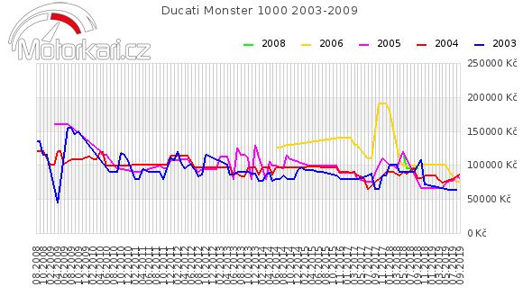 Ducati Monster 1000 2003-2009
