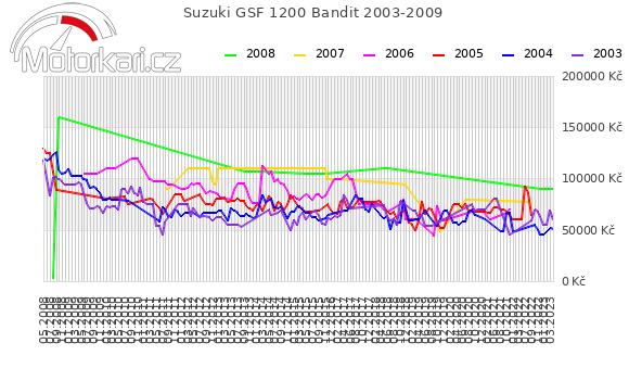 Suzuki GSF 1200 Bandit 2003-2009