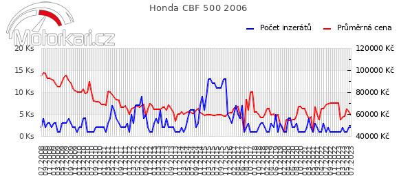 Honda CBF 500 2006