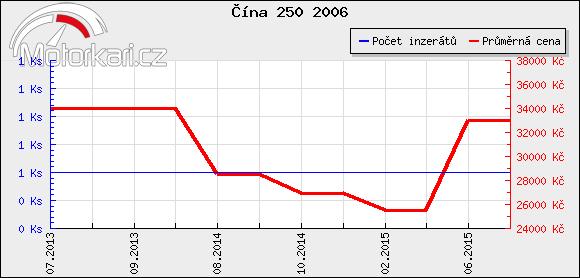 Èína 250 2006