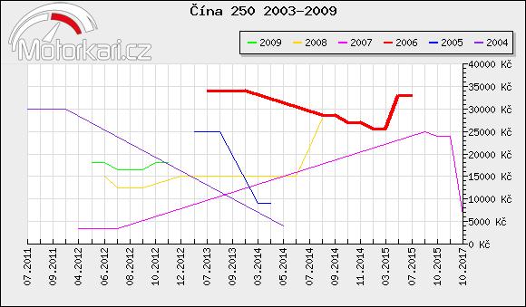 Èína 250 2003-2009
