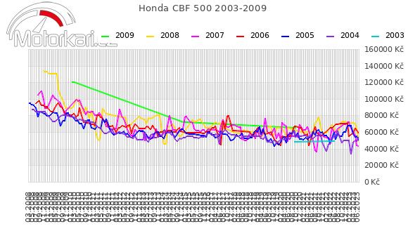 Honda CBF 500 2003-2009