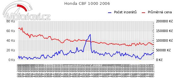 Honda CBF 1000 2006