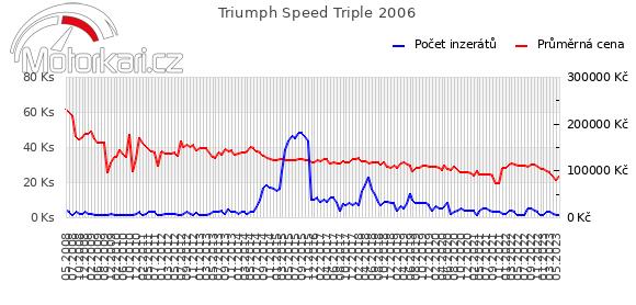 Triumph Speed Triple 2006
