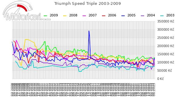 Triumph Speed Triple 2003-2009