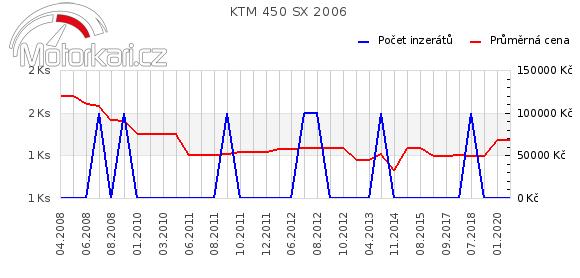KTM 450 SX 2006