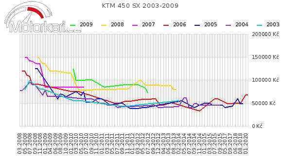 KTM 450 SX 2003-2009