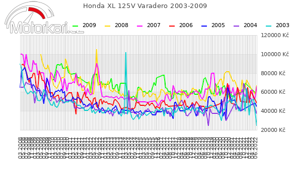 Honda XL 125V Varadero 2003-2009