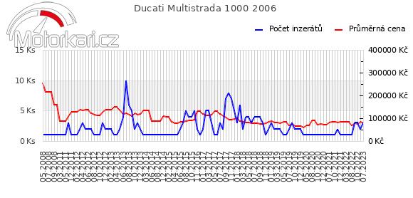 Ducati Multistrada 1000 2006