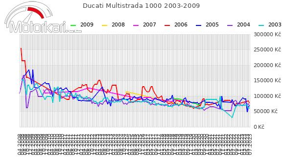 Ducati Multistrada 1000 2003-2009