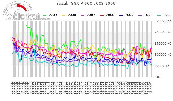 Suzuki GSX-R 600 2003-2009