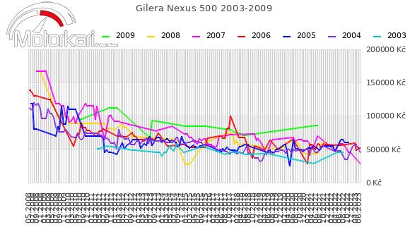Gilera Nexus 500 2003-2009
