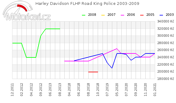 Harley Davidson PLHP Road King Police 2003-2009
