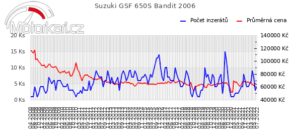 Suzuki GSF 650S Bandit 2006