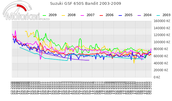 Suzuki GSF 650S Bandit 2003-2009