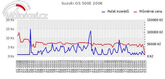 Suzuki GS 500E 2006