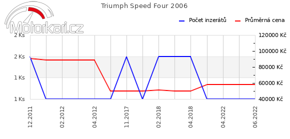 Triumph Speed Four 2006