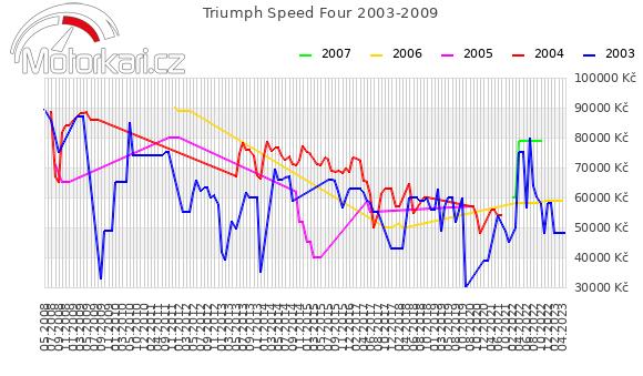Triumph Speed Four 2003-2009