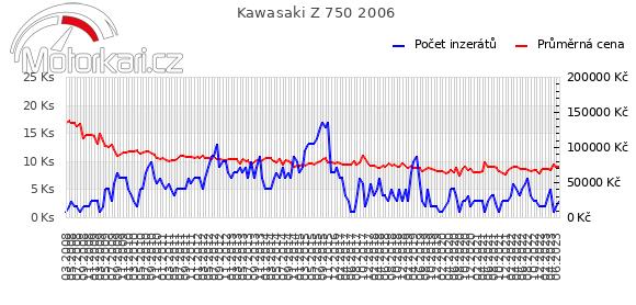 Kawasaki Z 750 2006