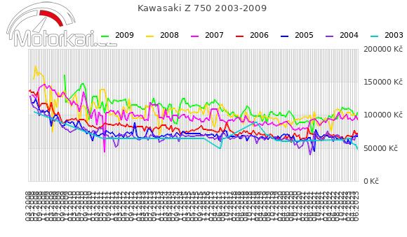 Kawasaki Z 750 2003-2009