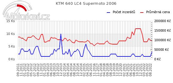 KTM 640 LC4 Supermoto 2006