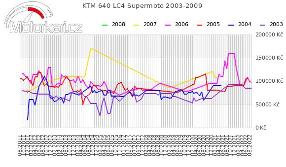 KTM 640 LC4 Supermoto 2003-2009