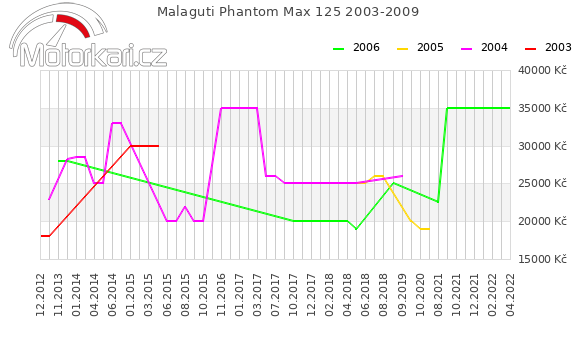Malaguti Phantom Max 125 2003-2009