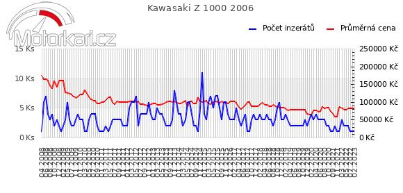 Kawasaki Z 1000 2006