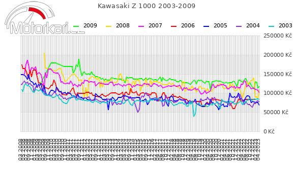 Kawasaki Z 1000 2003-2009