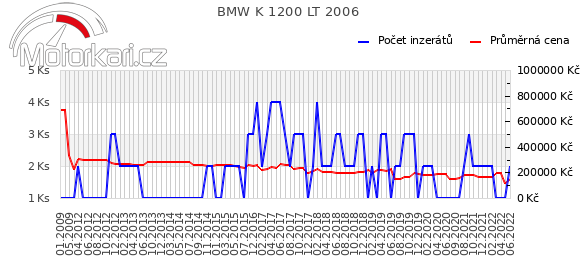 BMW K 1200 LT 2006