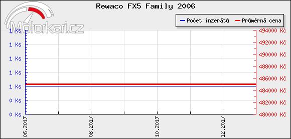 Rewaco FX5 Family 2006