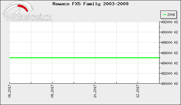 Rewaco FX5 Family 2003-2009