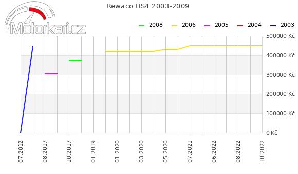 Rewaco HS4 2003-2009