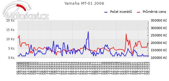 Yamaha MT-01 2006