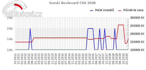 Suzuki Boulevard C90 2006
