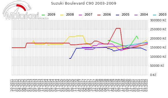 Suzuki Boulevard C90 2003-2009