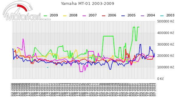 Yamaha MT-01 2003-2009