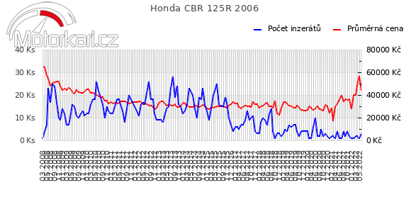 Honda CBR 125R 2006