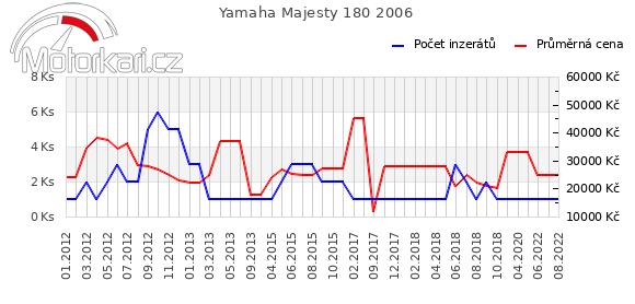 Yamaha Majesty 180 2006