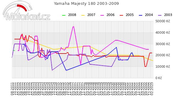 Yamaha Majesty 180 2003-2009