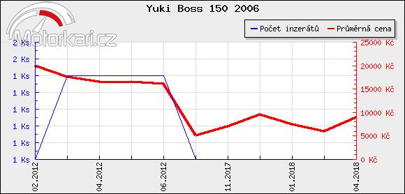Yuki Boss 150 2006