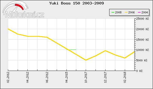 Yuki Boss 150 2003-2009