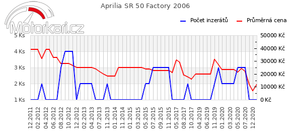 Aprilia SR 50 Factory 2006