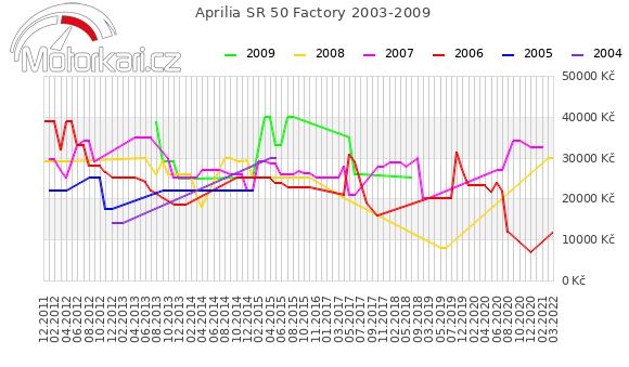 Aprilia SR 50 Factory 2003-2009