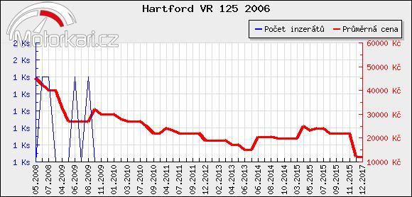Hartford VR 125 2006