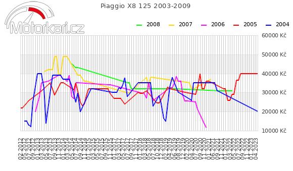 Piaggio X8 125 2003-2009