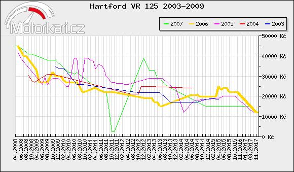 Hartford VR 125 2003-2009
