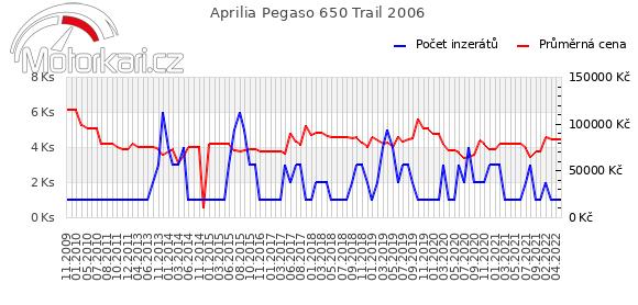 Aprilia Pegaso 650 Trail 2006